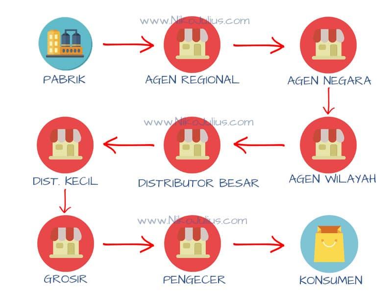 Pola-Distribusi-Bisnis-Konvensional