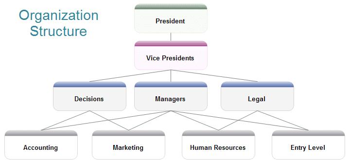 skema piramida
